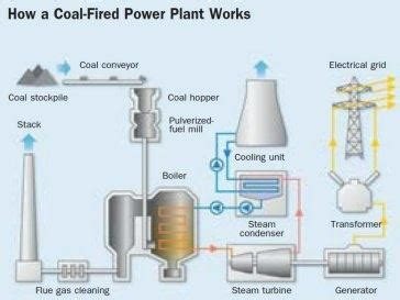 Discuss The Working Of Thermal Power Plant Also Draw Its Layout | how does a thermal power plant work quora