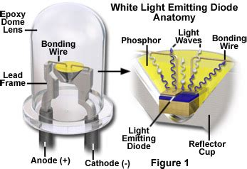 what is a light emitting diode made out of molecular expressions microscopy primer physics of light and color light emitting diodes