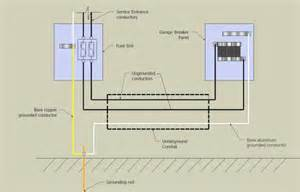 wiring a detached garage sub panel a free printable wiring diagrams