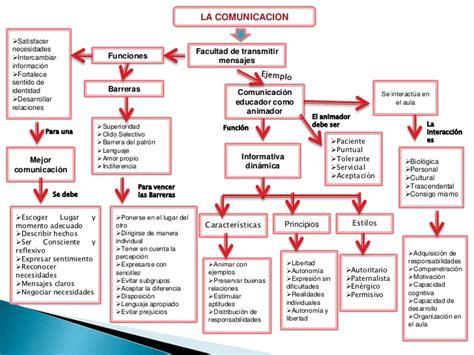 imagenes de mapas mentales sobre la comunicacion mapa conceptual la comunicacion