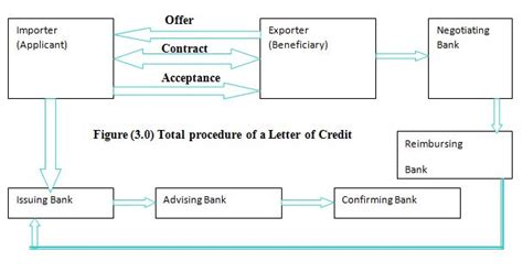 Flow Chart Letter Of Credit Thesis Report On Product And Service Analysis Of Standard Bank Limited Assignment Point