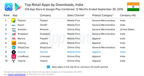 Top Mba Websites India by Flipkart Paytm Emerged As The Most Popular Retail Apps