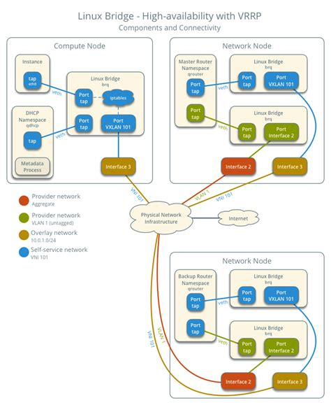 tutorial linux bridge openstack docs linux bridge high availability using vrrp