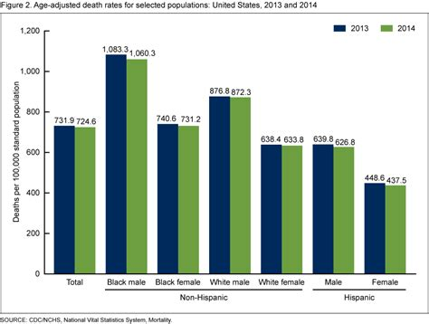 comparitive bar graph of birth rate death rate and mmr products data briefs number 229 december 2015