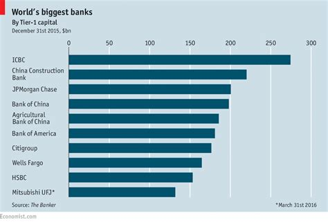 largest bank in world s banks