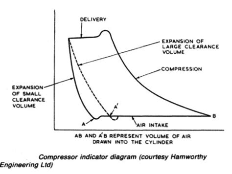 air compressors working principles machinery service systems and equipment for motorships