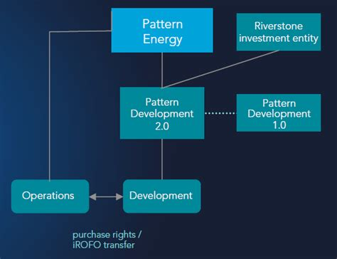 pattern energy pegi pattern energy is a buy pattern energy group inc