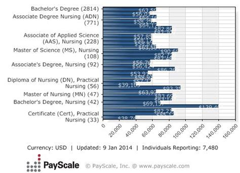Online Degrees That Make The Most Money - top 9 advantages of a bsn degree 2017 nursejournal org