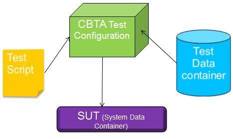 sap cbta tutorial the new revolution in test management test option 1 cbta