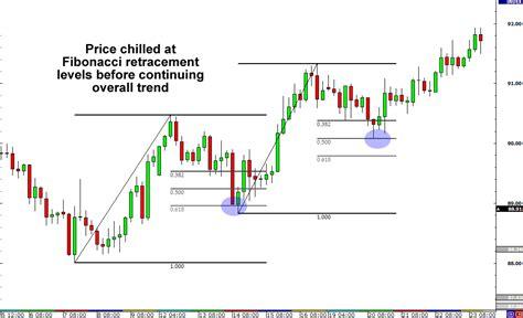 reversal pattern technical analysis reversal patterns technical analysis metatrader nse india