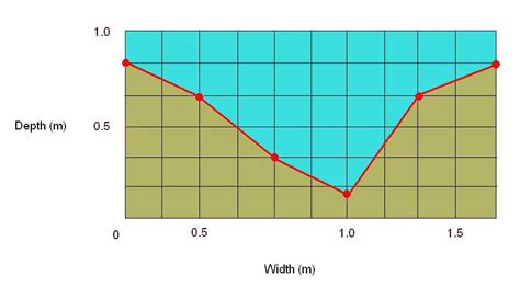 river cross section definition rivers