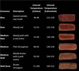 beef doneness chart christmas dinner pinterest flank