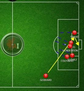 Kasuga Tbl 13fcs For liverpool fc s set pieces for 13 14 analysed all about anfield