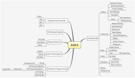 agile mindmap agilefaq net