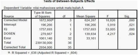 tutorial spss indonesia tutorial uji ancova analysis of covariance uji statistik