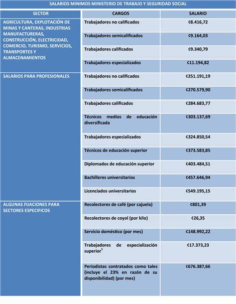 salarios minimos en costa rica mtss 2016 salarios 2015 mtss autos post