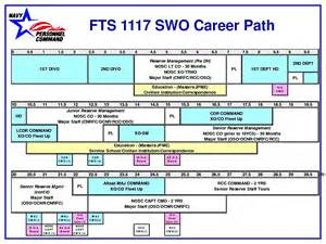 career path template besttemplates123