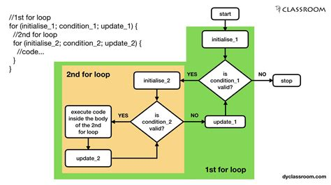 programming flowchart tutorial flowchart nested loop create a flowchart