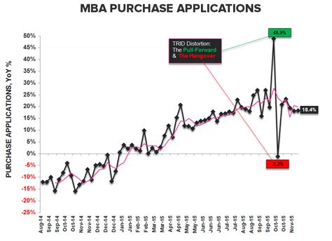 Decline In Mba Applications by Starts Permits Mba Purch Apps Neither One Is As It