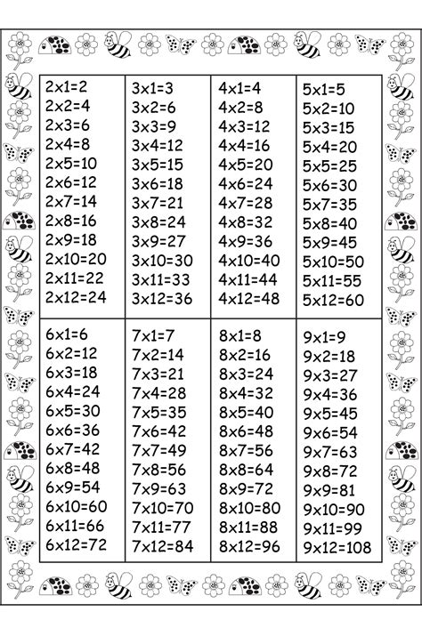 printable times table chart australia times table shets printable activity shelter