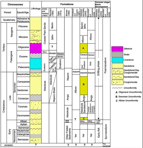 stratigraphic section depositional facies and sequence stratigraphic study in