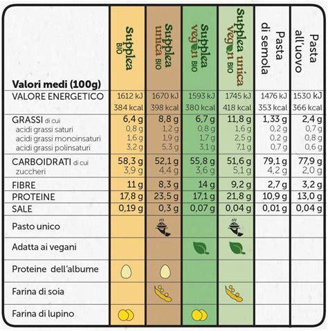 valori nutrizionali alimenti caratteristiche nutrizionali e funzionali supplea