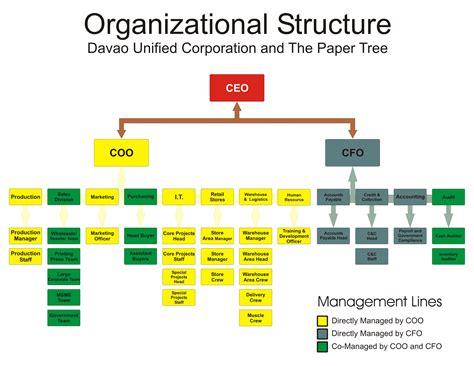 org chart thepapertreeacademy