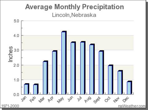 lincoln nebraska rainfall climate in lincoln nebraska