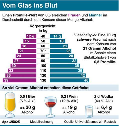 ab wann alkoholvergiftung alkohol arzt fordert angaben in gramm statt in volumenprozent