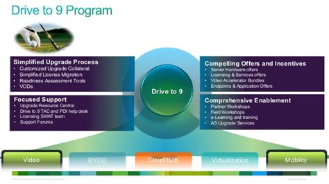 Cisco Pdi Help Desk by Drive To 9 Partner Deck