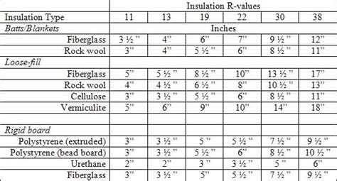 r value table insulation r value actionplushi