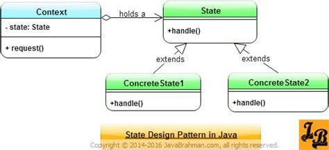 design pattern javarevisited the 25 best pattern programs in java ideas on pinterest