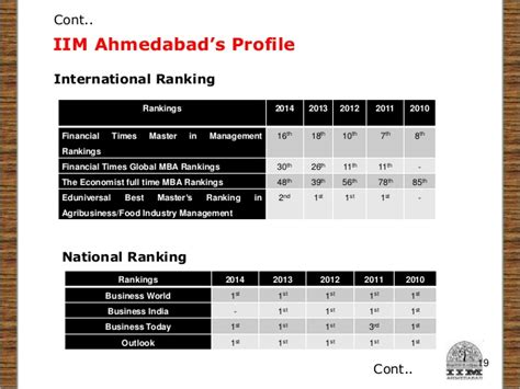 Iim Ahmedabad Executive Mba Class Profile Brochure by Curriculum Development At Indian Institute Of Management