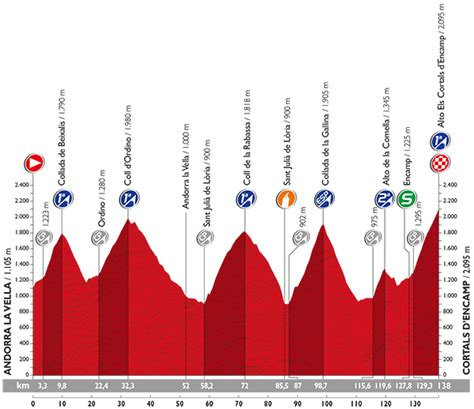 la vuelta a la 8469602527 220 bersicht aller etappenprofile vuelta a espa 241 a 2015