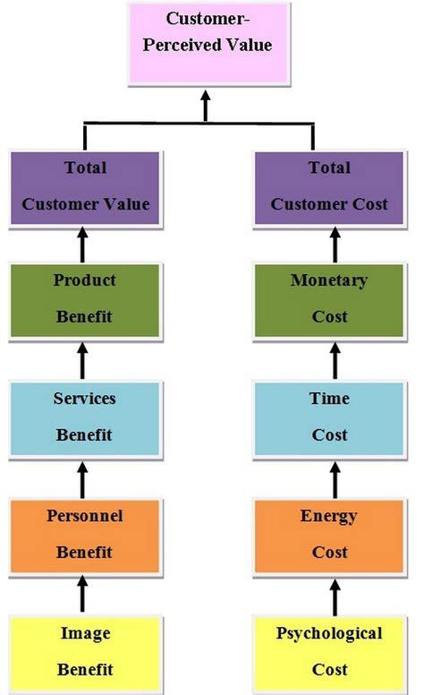 customer value diagram customers are value maximizers