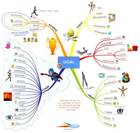 Great Tips On How To Set And Achieve Your Goals Mind Map Biggerplate Goals Mind Map Template