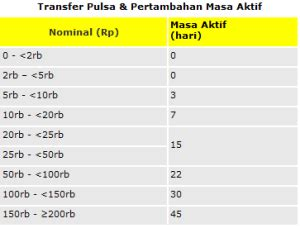Pulsa Indosat 30 000 cara transfer pulsa indosat im3 terbaru oktober 2018