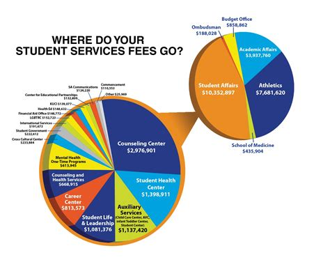 Cost Of Uc Irvine Mba by Where Do Your Student Services Fees Go Uc Irvine