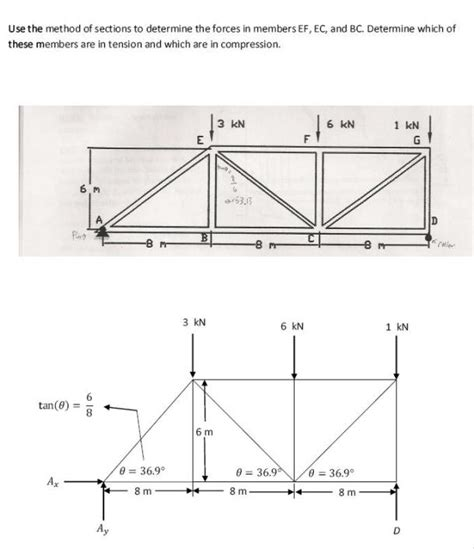 method of sections sle problems method of sections sle problems 28 images english