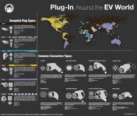 Electric Cars Around The World In Electric Car Connectors Plugs Updated Infographic