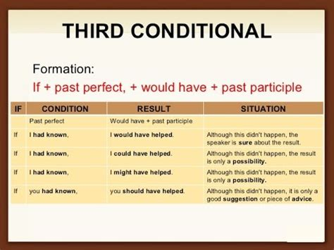 pattern of conditional sentence type 3 learn english grammar conditionals type 3 3rd