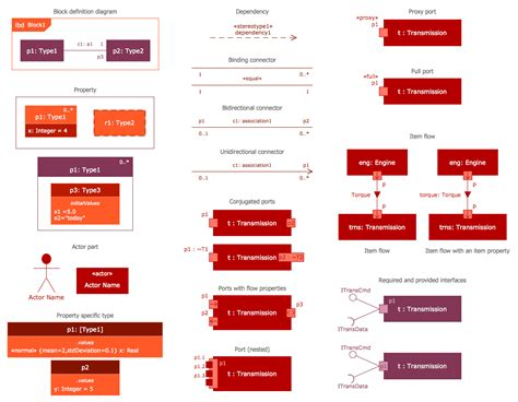 block diagram software engineering sysml solution conceptdraw