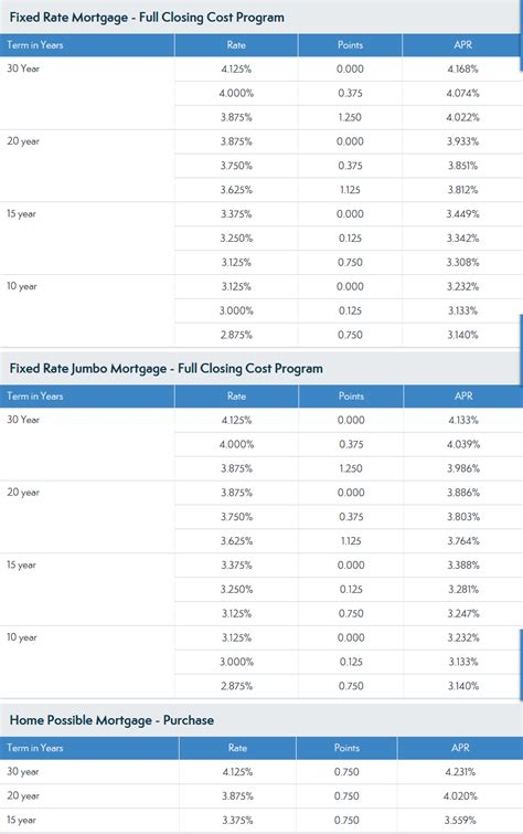 Forum Credit Union Mortgage Calculator esl federal credit union mortgage rate calculators