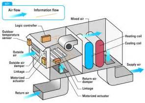 trane economizer wiring diagrams trane get free image about wiring diagram