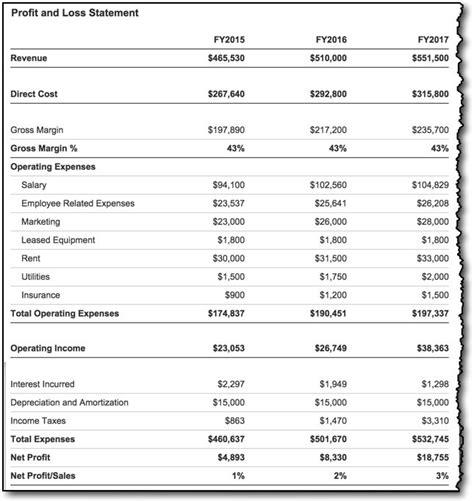 profit and loss standard blaszczak co