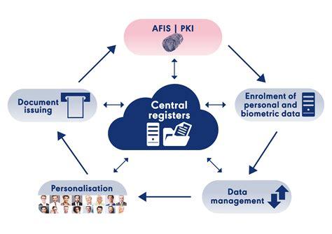 public key infrastructure pki cetis