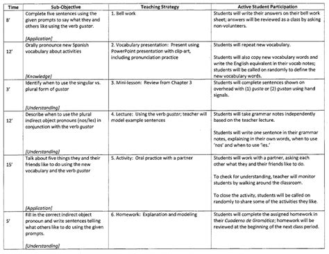 lesson plan template spanish lesson plan megan straube spanish teacher