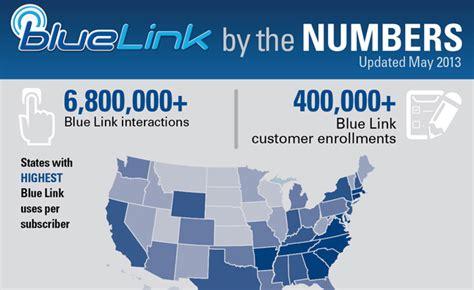 register hyundai blue link hyundai blue link used 6 8m times infographic