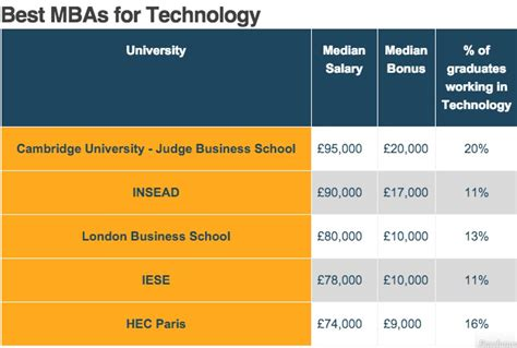 Best Mba For Tech Entrepreneurs by European Tech And Finance Mbas With The Paycheck