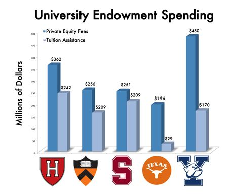 Stanford Tuition Fees Mba by Universities Work To Balance Spending Hoarding Large